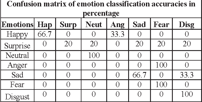 Table X from Speech emotion recognition based on minimal