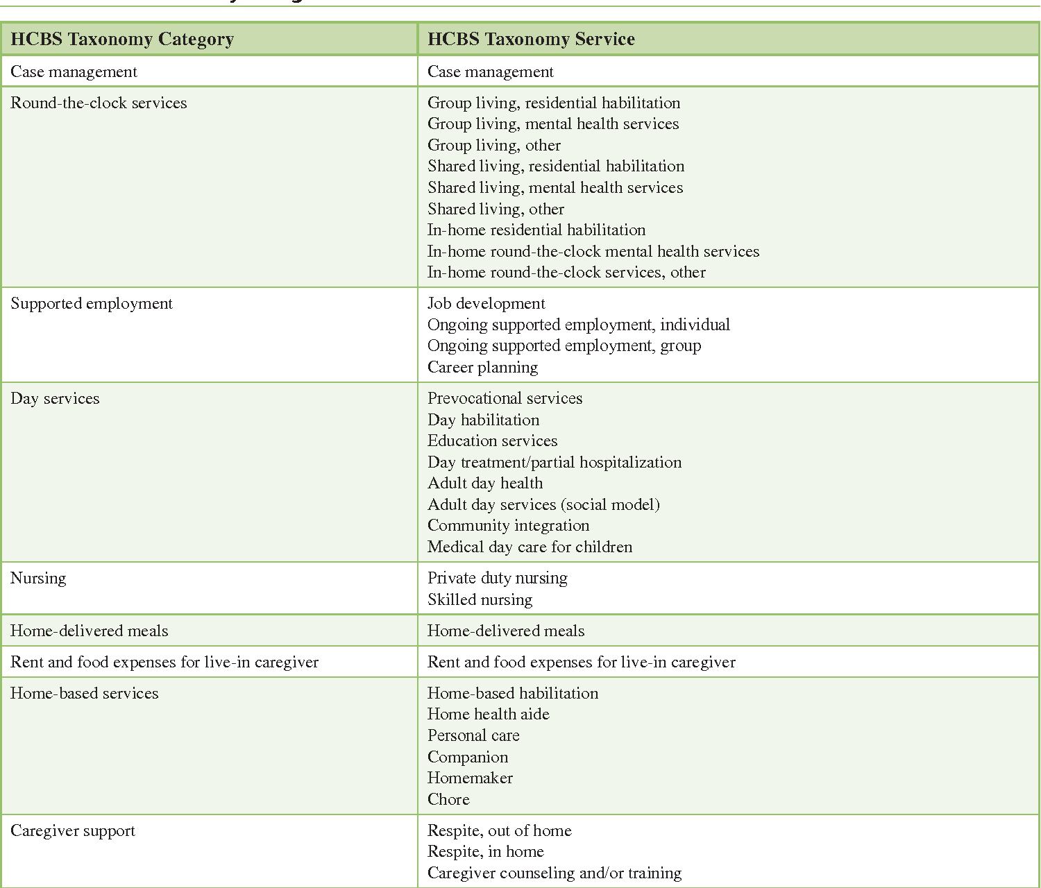 The HCBS taxonomy: a new language for classifying home- and ...