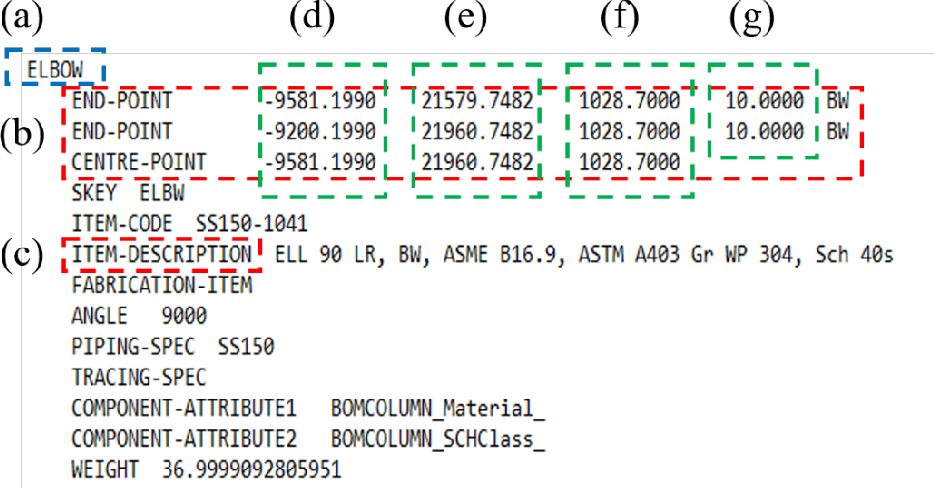 Figure 79 from Derivation of Minimum Required Model for