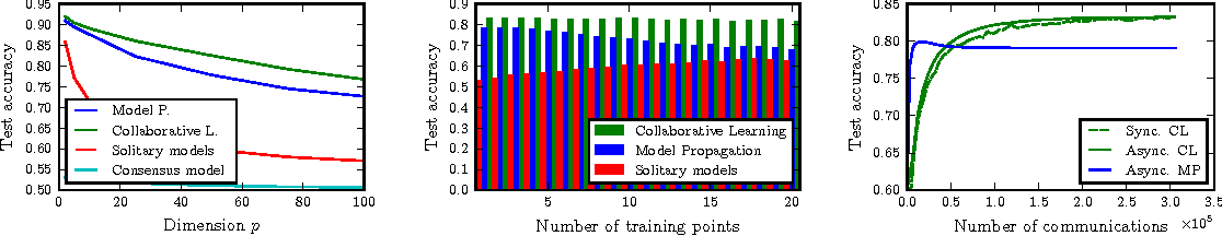 Figure 3 for Decentralized Collaborative Learning of Personalized Models over Networks