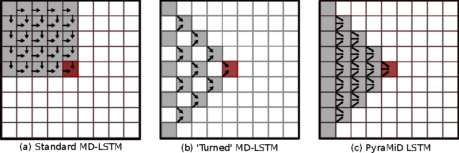Figure 1 for Parallel Multi-Dimensional LSTM, With Application to Fast Biomedical Volumetric Image Segmentation