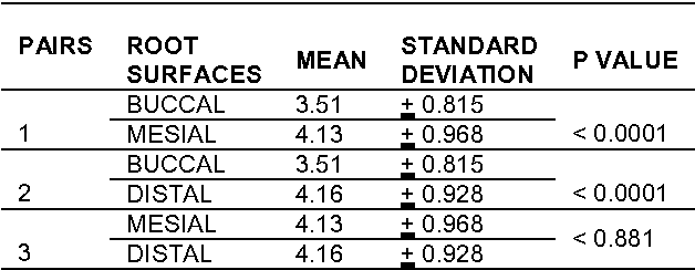 Table 1 Paired sample t test for distance of point of root separation from CEJ