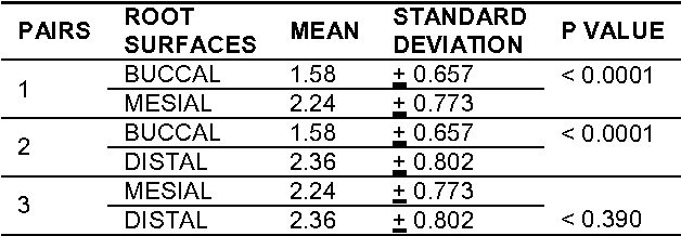 Table 2 Paired sample t test for distance of the fluted area from the CEJ