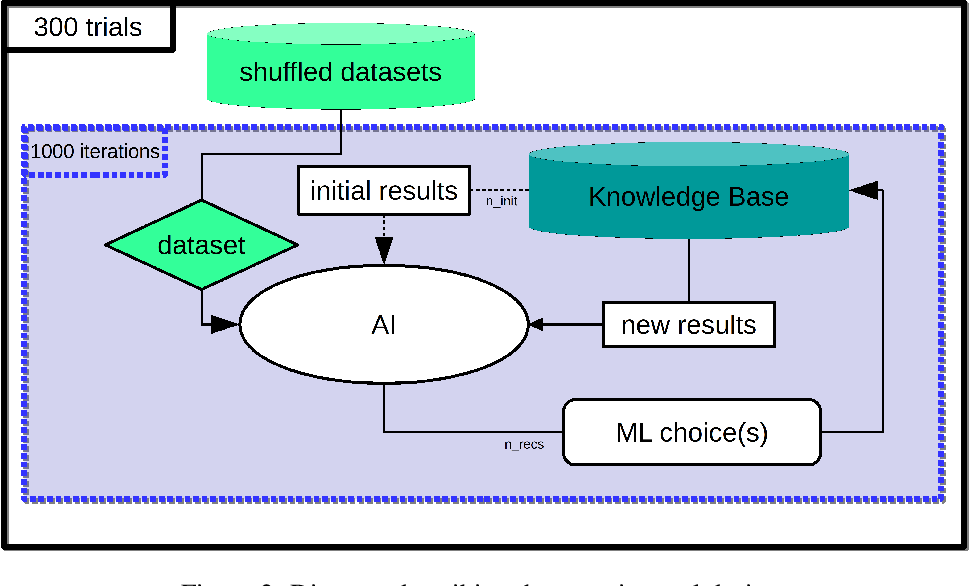 Figure 3 for Evaluating recommender systems for AI-driven data science
