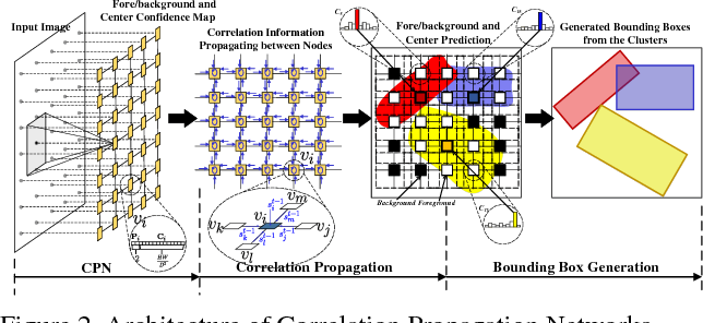 Figure 3 for Correlation Propagation Networks for Scene Text Detection