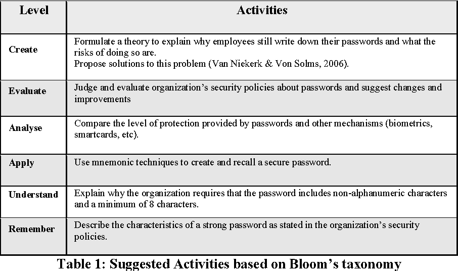 Table 1 from Creating a Security Culture Development Plan and a case