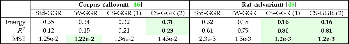 Figure 4 for Parametric Regression on the Grassmannian