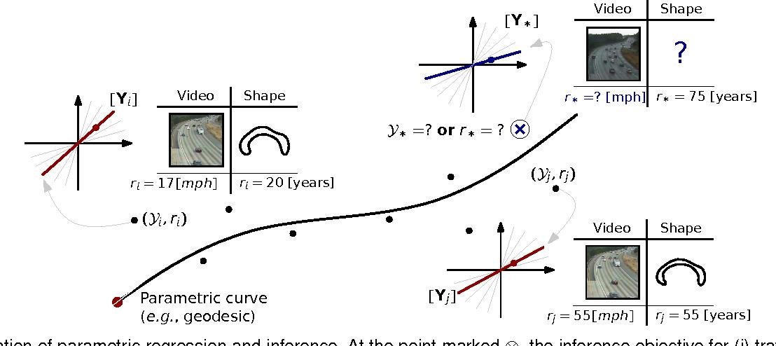 Figure 1 for Parametric Regression on the Grassmannian