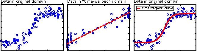 Figure 3 for Parametric Regression on the Grassmannian