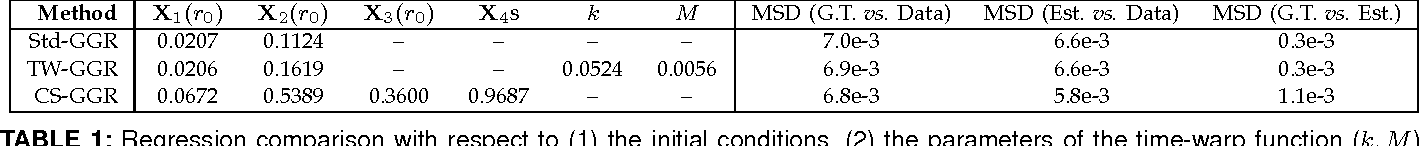 Figure 2 for Parametric Regression on the Grassmannian