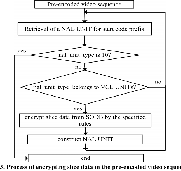 Figure 3 from H 264 video encryption scheme adaptive to DRM