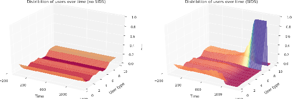 Figure 1 for Hidden Incentives for Auto-Induced Distributional Shift