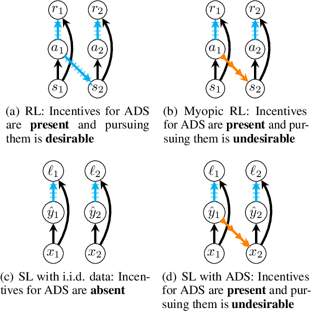 Figure 3 for Hidden Incentives for Auto-Induced Distributional Shift