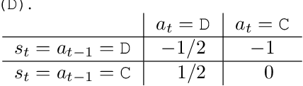 Figure 2 for Hidden Incentives for Auto-Induced Distributional Shift