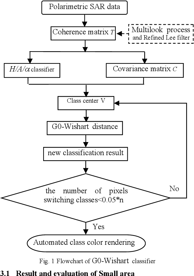 Figure 1 from G 0-WISHART DISTRIBUTION BASED CLASSIFICATION FROM