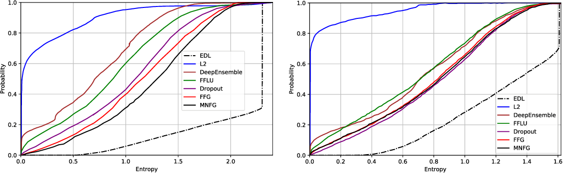 Figure 3 for Evidential Deep Learning to Quantify Classification Uncertainty