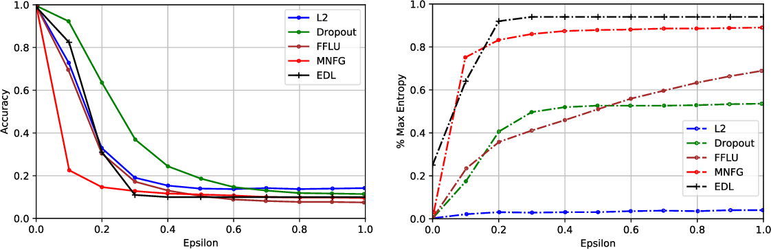 Figure 4 for Evidential Deep Learning to Quantify Classification Uncertainty