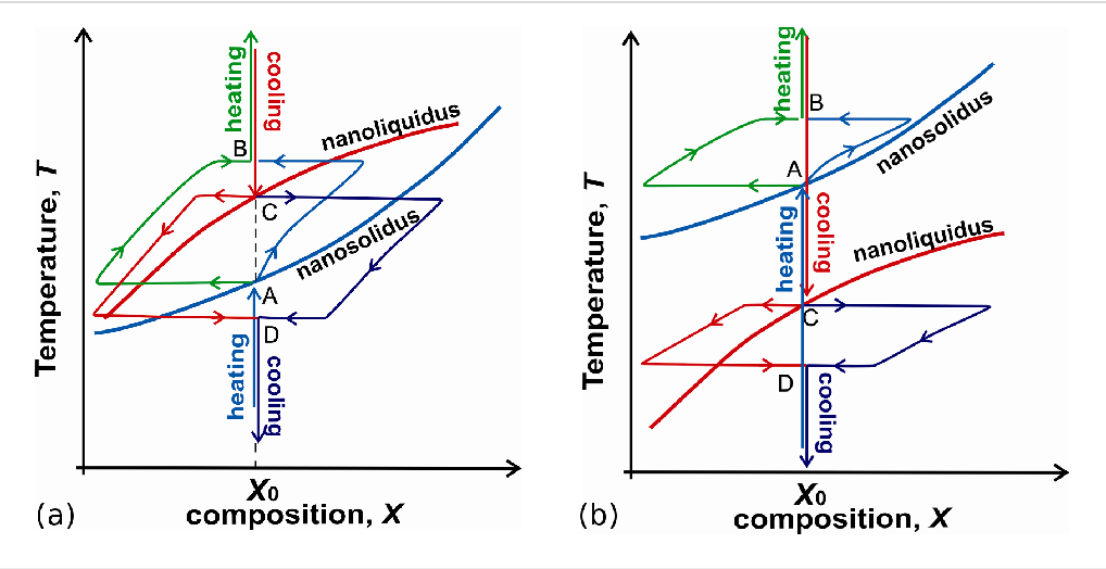 Two Phase Equilibrium States In Individual Cuni Nanoparticles Size