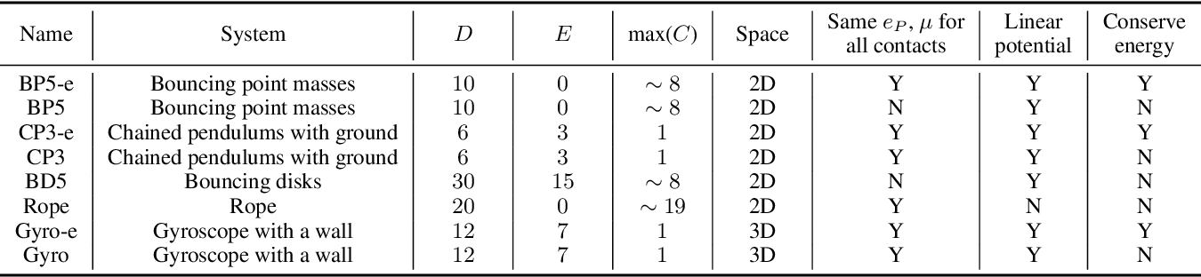 Figure 2 for A Differentiable Contact Model to Extend Lagrangian and Hamiltonian Neural Networks for Modeling Hybrid Dynamics