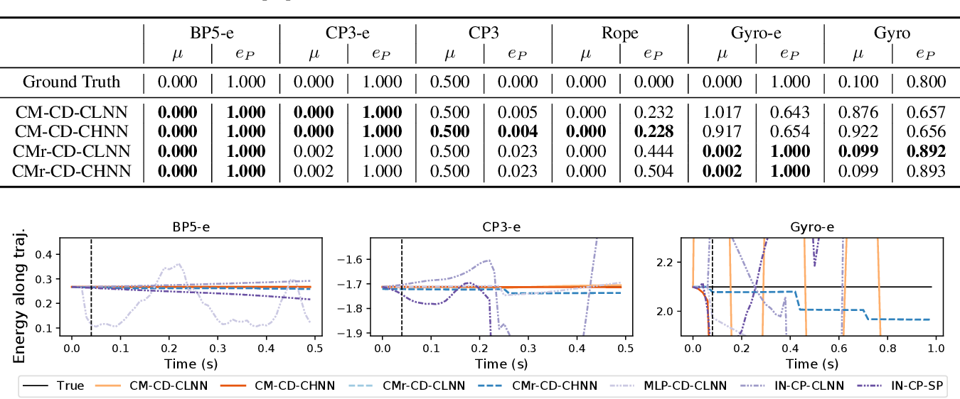 Figure 4 for A Differentiable Contact Model to Extend Lagrangian and Hamiltonian Neural Networks for Modeling Hybrid Dynamics