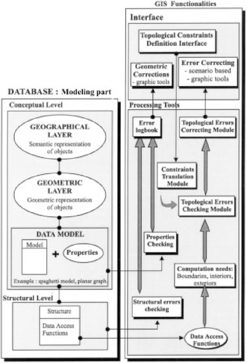 A Methodology for Spatial Consistency Improvement of Geographic