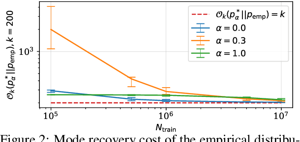 Figure 2 for Mode recovery in neural autoregressive sequence modeling