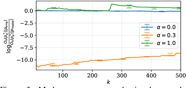 Figure 3 for Mode recovery in neural autoregressive sequence modeling