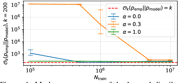 Figure 4 for Mode recovery in neural autoregressive sequence modeling