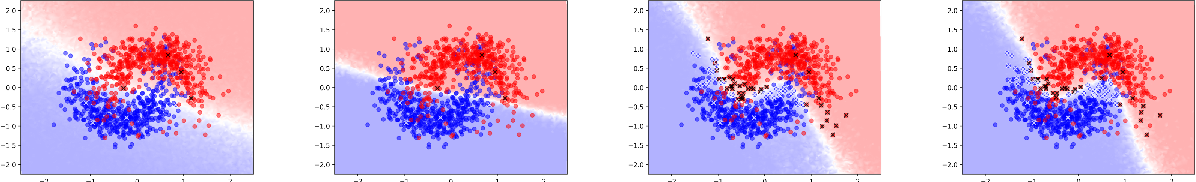 Figure 1 for Deep Bayesian Active Semi-Supervised Learning