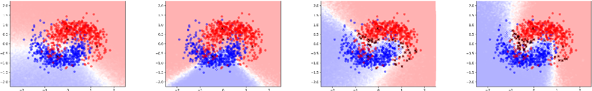 Figure 3 for Deep Bayesian Active Semi-Supervised Learning