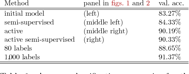 Figure 2 for Deep Bayesian Active Semi-Supervised Learning