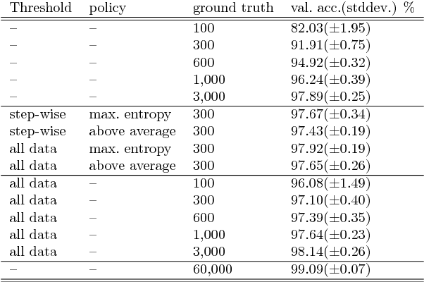 Figure 4 for Deep Bayesian Active Semi-Supervised Learning