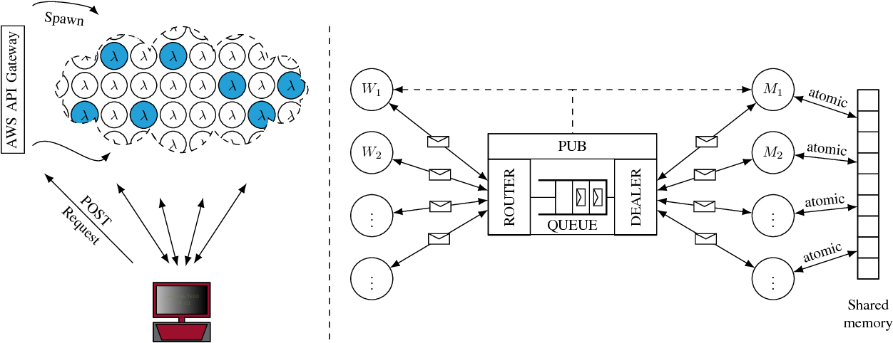 Figure 1 for Harnessing the Power of Serverless Runtimes for Large-Scale Optimization