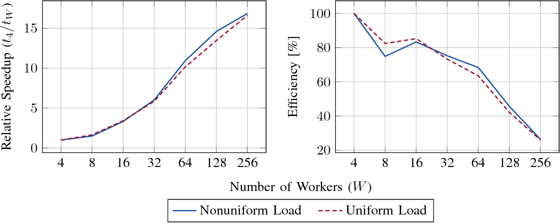 Figure 4 for Harnessing the Power of Serverless Runtimes for Large-Scale Optimization