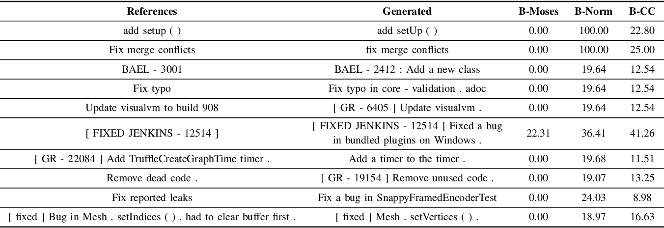 Figure 4 for On the Evaluation of Commit Message Generation Models: An Experimental Study