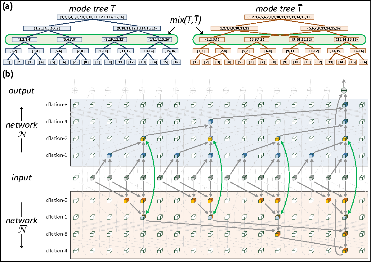 Figure 3 for Boosting Dilated Convolutional Networks with Mixed Tensor Decompositions