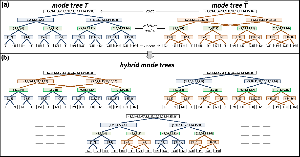 Figure 4 for Boosting Dilated Convolutional Networks with Mixed Tensor Decompositions