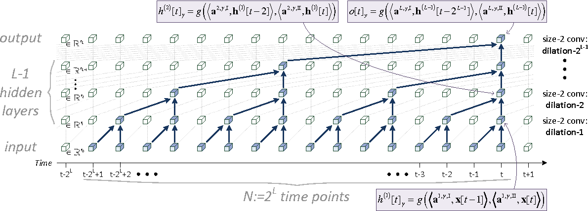 Figure 1 for Boosting Dilated Convolutional Networks with Mixed Tensor Decompositions
