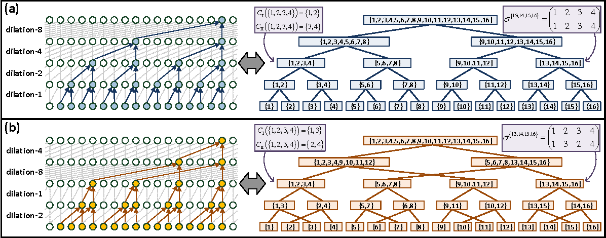 Figure 2 for Boosting Dilated Convolutional Networks with Mixed Tensor Decompositions