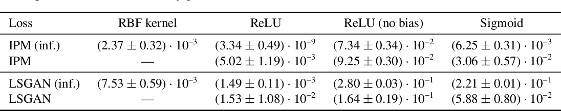 Figure 4 for A Neural Tangent Kernel Perspective of GANs
