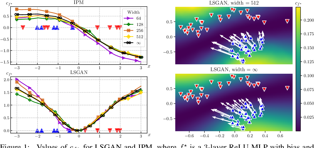 Figure 1 for A Neural Tangent Kernel Perspective of GANs