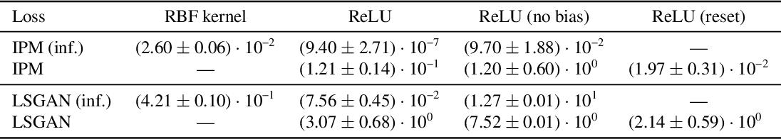 Figure 2 for A Neural Tangent Kernel Perspective of GANs