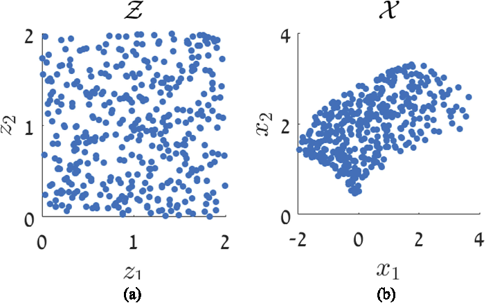 Figure 1 for Local Canonical Correlation Analysis for Nonlinear Common Variables Discovery