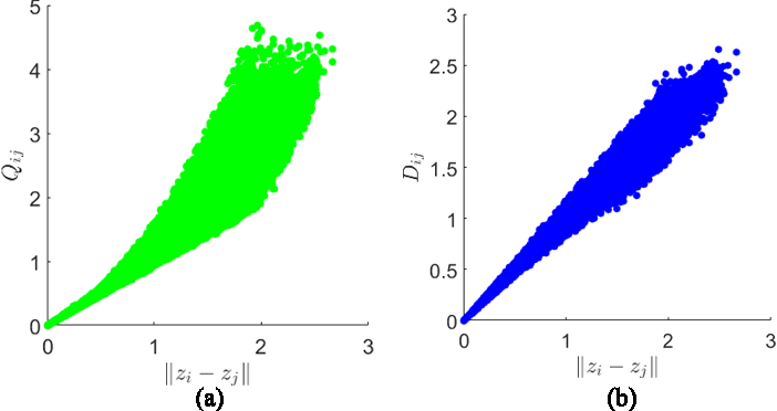 Figure 2 for Local Canonical Correlation Analysis for Nonlinear Common Variables Discovery