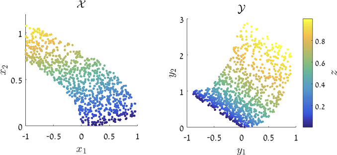 Figure 3 for Local Canonical Correlation Analysis for Nonlinear Common Variables Discovery
