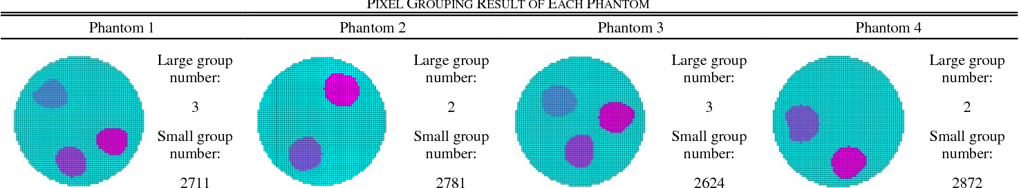 TABLE VI PIXEL GROUPING RESULT OF EACH PHANTOM