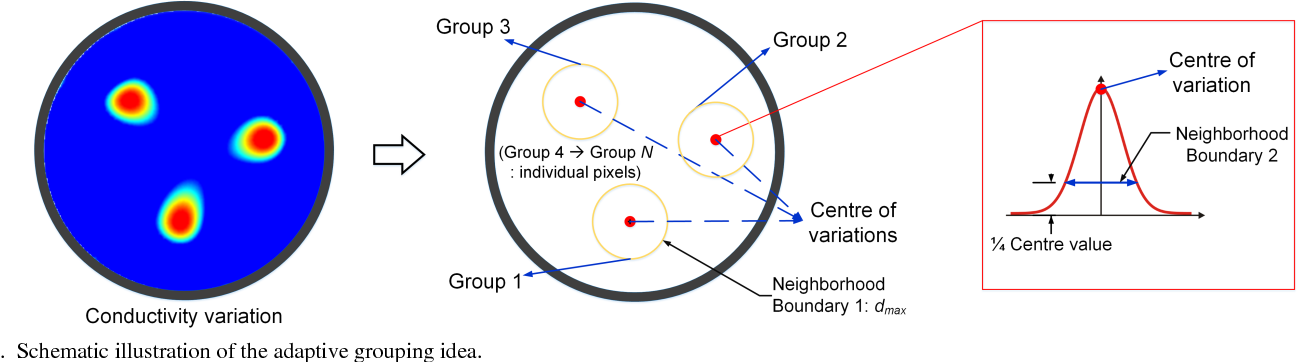 Fig. 3. Schematic illustration of the adaptive grouping idea.
