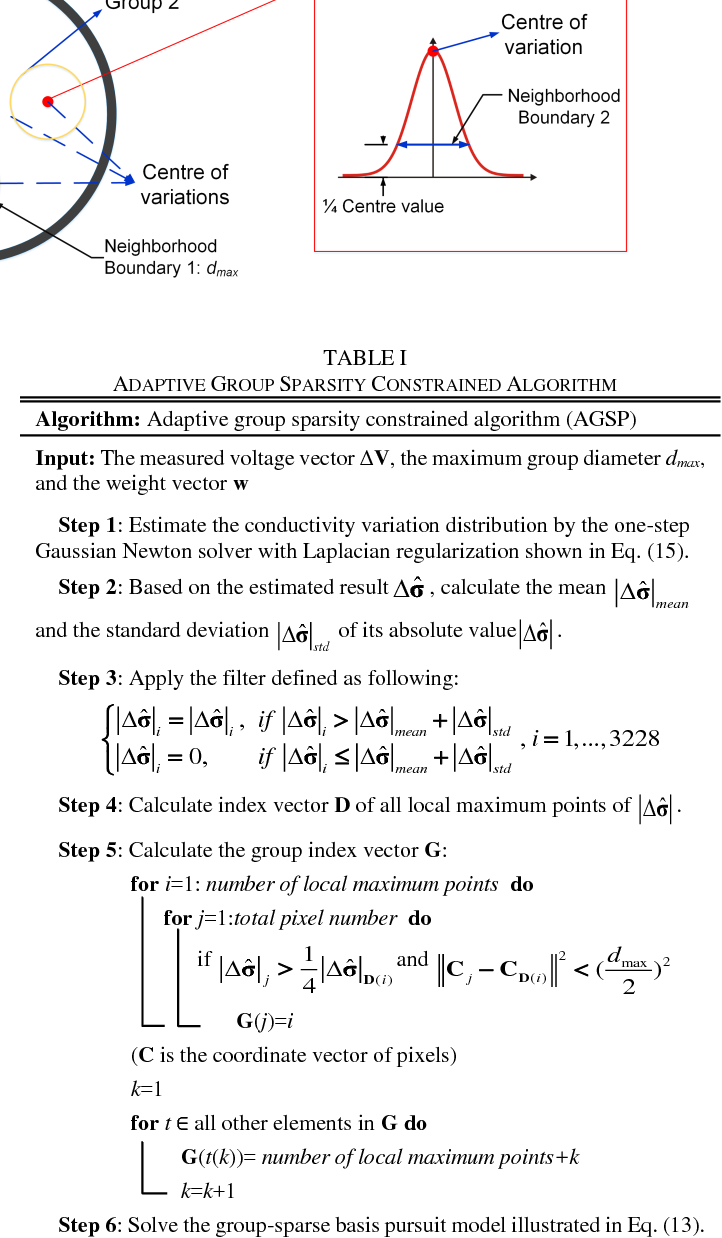 TABLE I ADAPTIVE GROUP SPARSITY CONSTRAINED ALGORITHM
