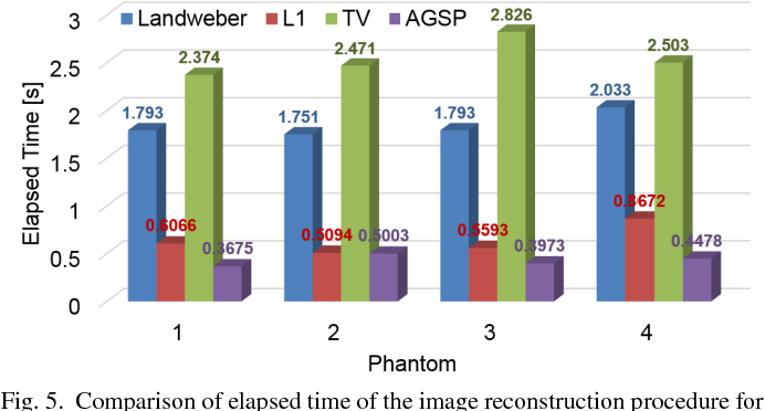 Fig. 5. Comparison of elapsed time of the image reconstruction procedure for each simulation phantom.