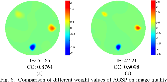 Fig. 6. Comparison of different weight values of AGSP on image quality of Phantom 3. (a) Weight value equals one. (b) Weight calculated based on Eq. (20).